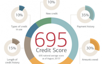 How to Teach Credit Score to Students